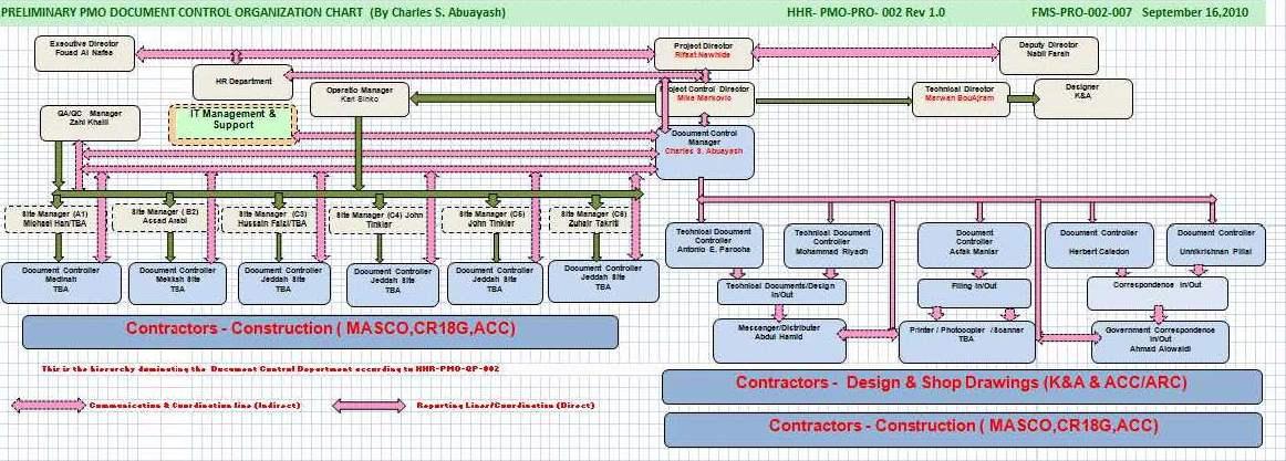 Haramain High Speed Project (HHR) Document Control Organization Chart.