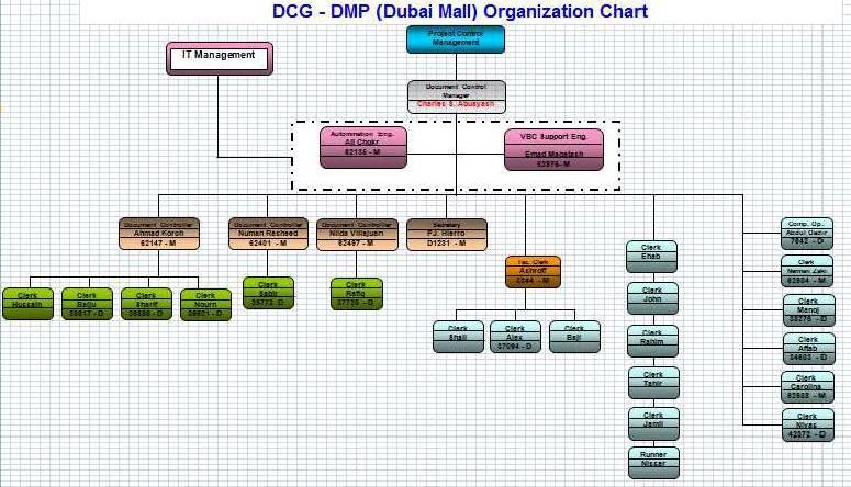 Dubai Mall (DMP) Document Control Organization Chart.